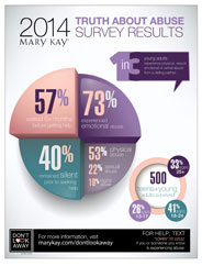 Mary Kay Truth About Abuse Survey reveals 1 in 3 young adults experience some form of abuse from a dating relationship