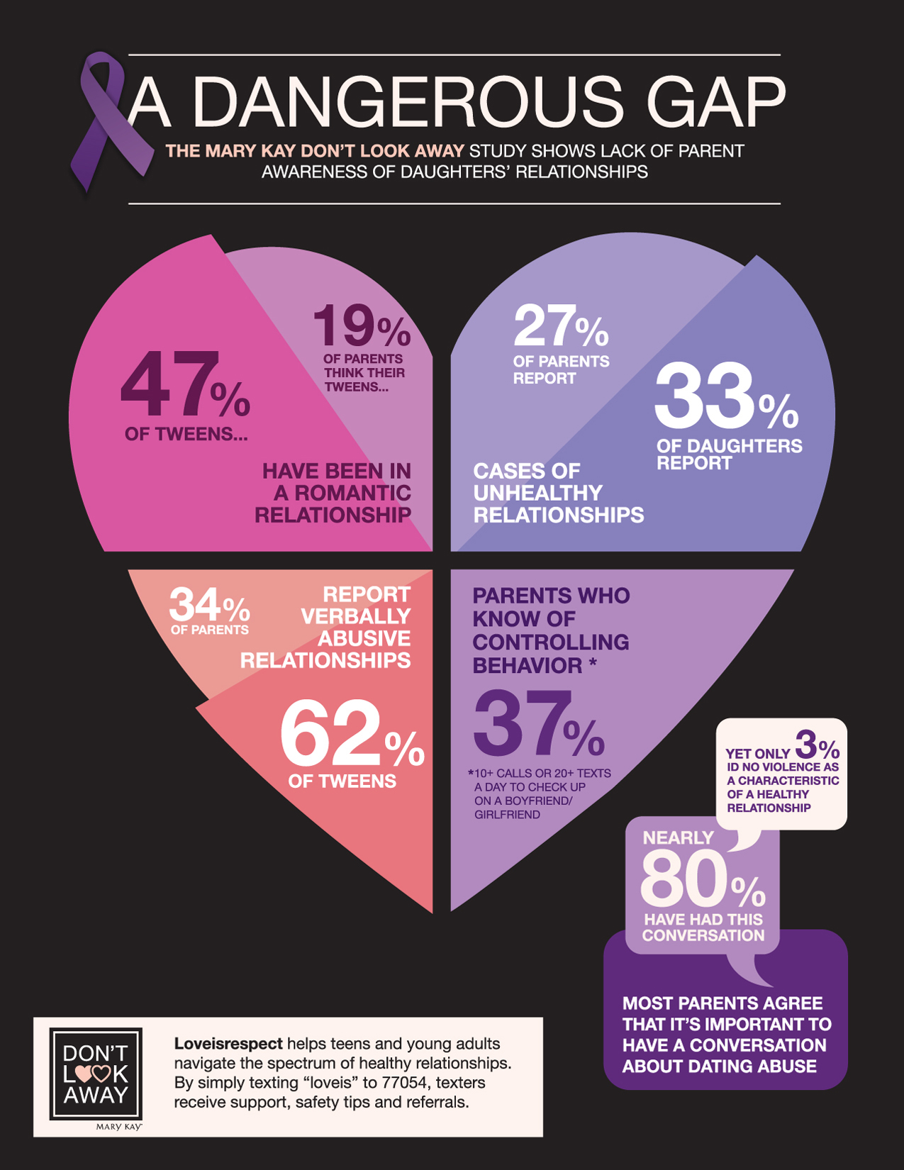Don     t Look Away survey infographic Mary Kay